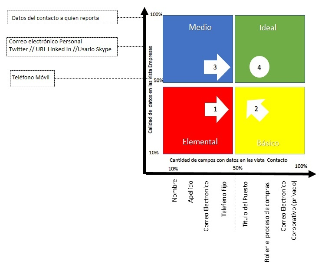 ABM 4 Etapas metodologia inboud marketing.jpg