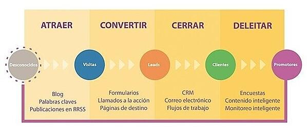Metodología Inbound Marketing-805151-edited-925740-edited