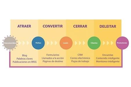 Metodología Inbound Marketing-805151-edited
