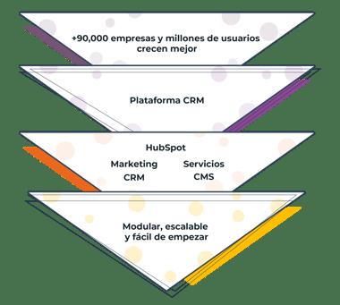 Plataforma CRM Hubspot HAL Company agencia partner tecnico