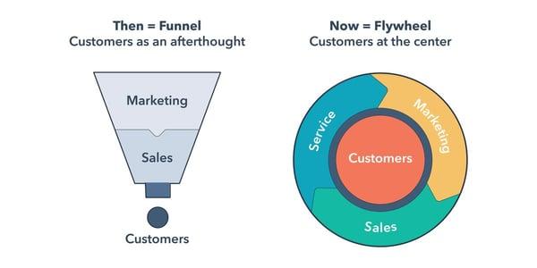 Flywheel vs Funnel