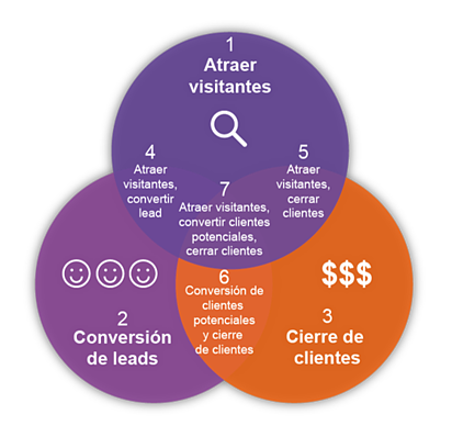 HAL automatizacion de marketing smarketing