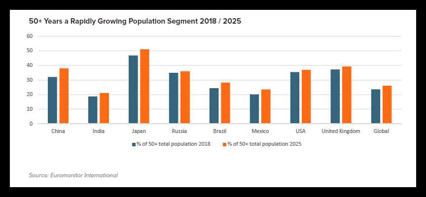 HAL - Growing Population 18-25
