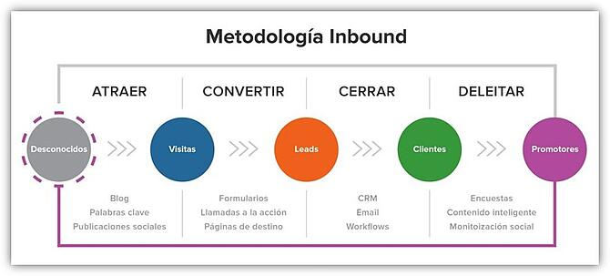 HAL - Inbound Marketing