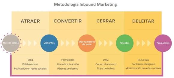 Metodologia Inbound Marketing funnel de conversion