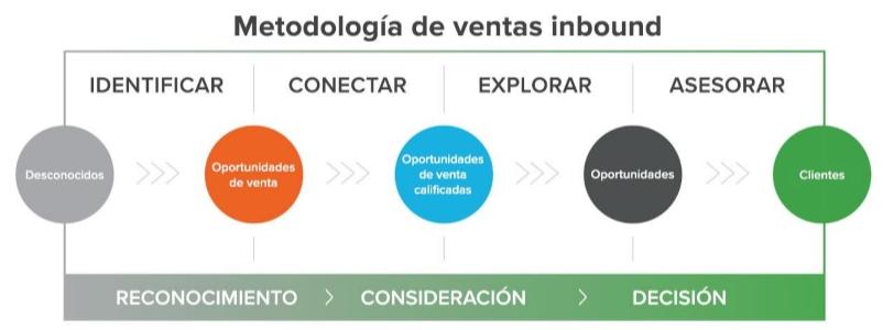 Metodologia Inbound Sales.png