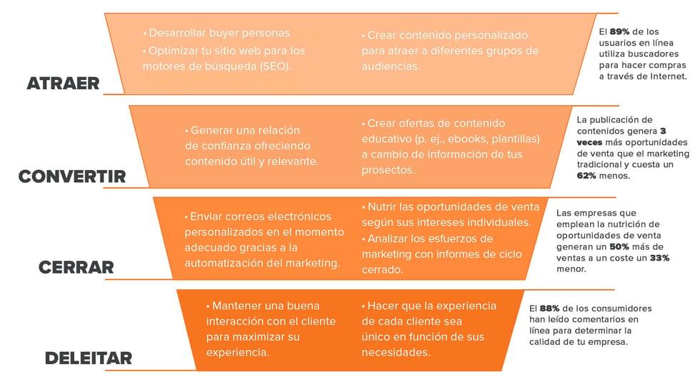 Por-que-HubSpot-metodologia-inbound copy