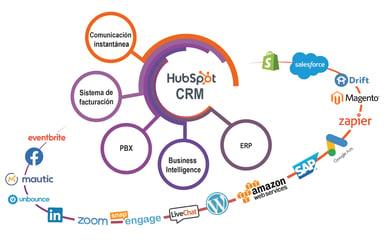 HAL Company funcionalidades del crm de hubspot
