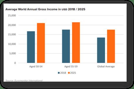 HAL - promedio mundial ingreso bruto anual en USD 2018/2025