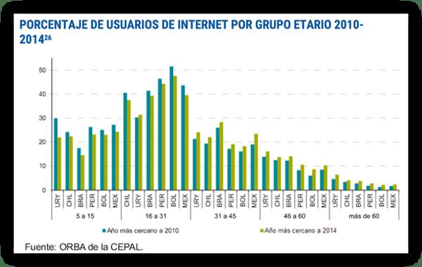 HAL - porcentaje de usuarios de internet por grupo etario