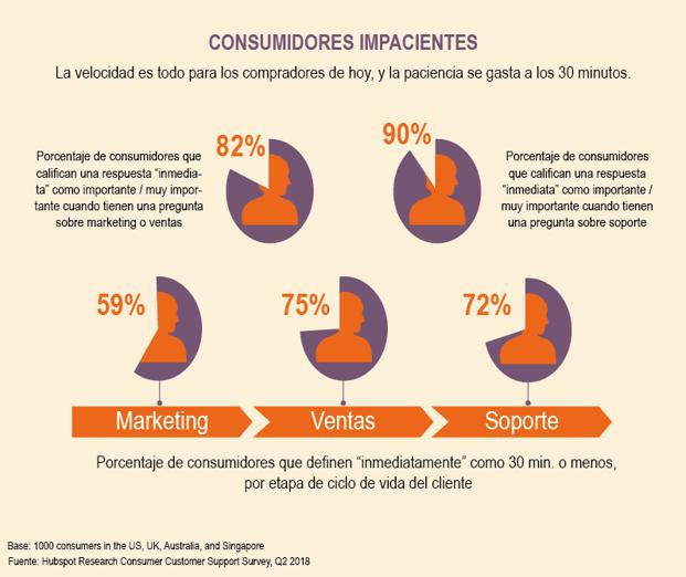 consumidores-impacientes_