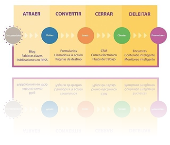 para que sirve inbound marketing HAL Company Hubspot partner
