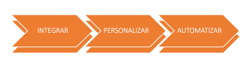 Marketing en el 2021: ¿qué planificaronlos early adopters?