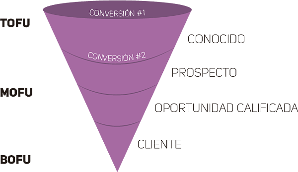 hal_company_funnel