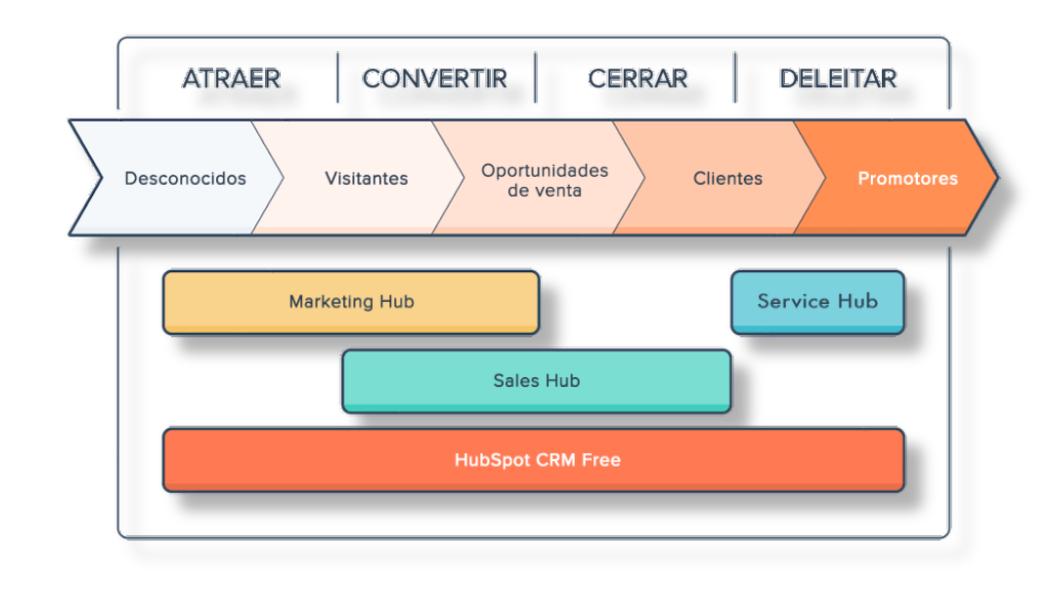 que es hubspot inbound marketing hal company