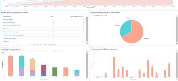 HAL Company dashboard data driven marketing Hubspot
